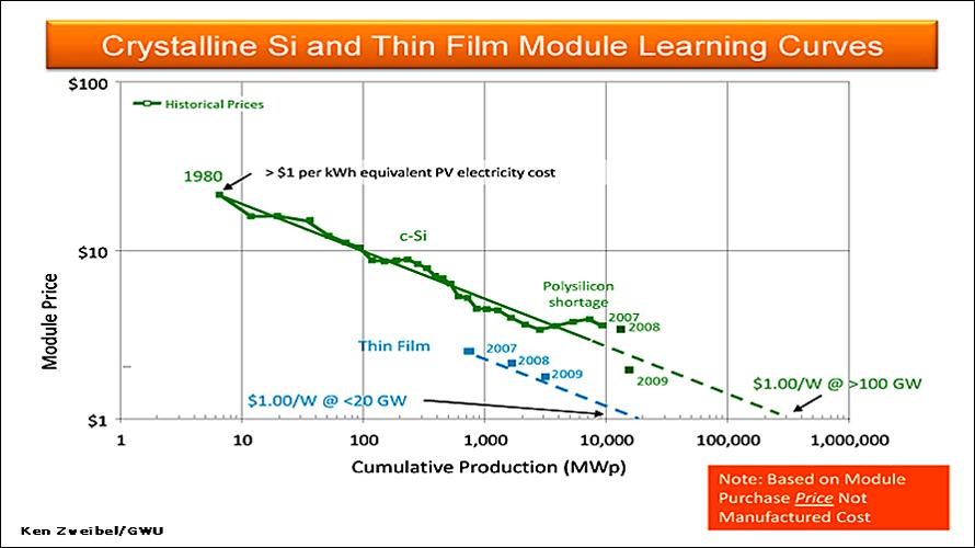 Solar Learning Curves