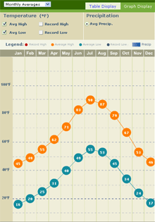 graphic of average annual temperatures for aurora, CO