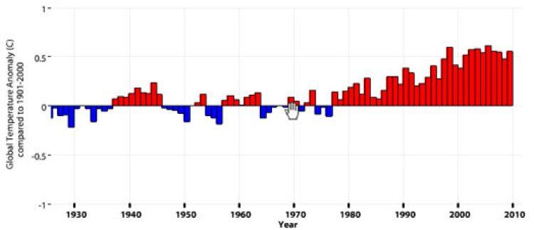 noaa-glob-warming-graph1
