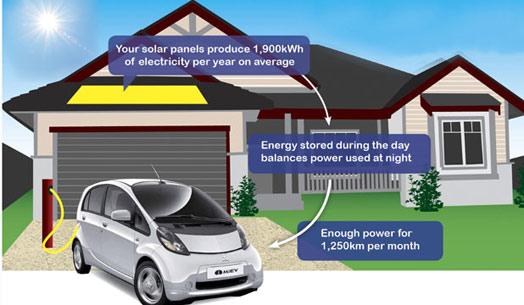 imiev-solarcity