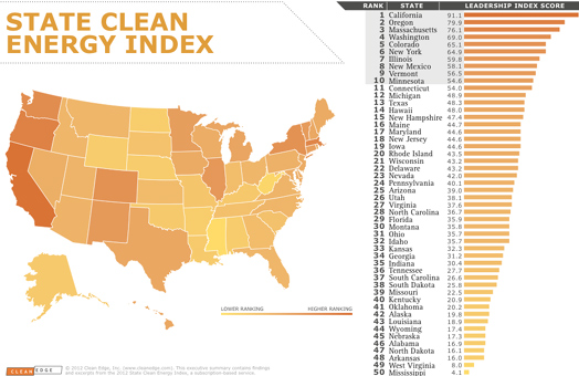 clean-energy-ranking
