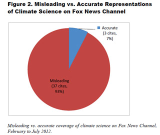 climate-change-fox-coverage