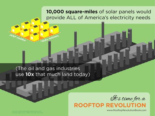 solar-vs-oil-scare-miles