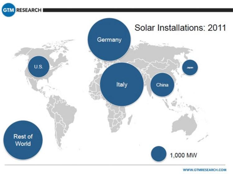 germany-italy-us-solar