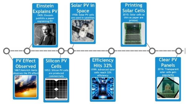 Solar Timeline
