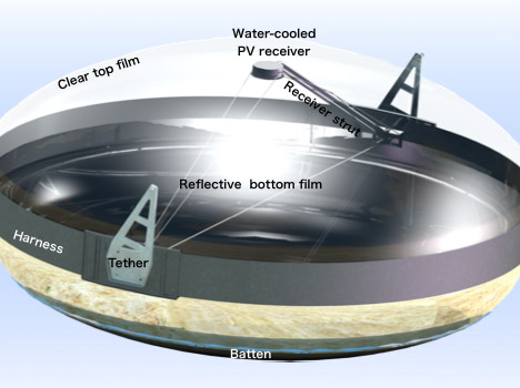 Concentrated Solar Photovoltaics diagram