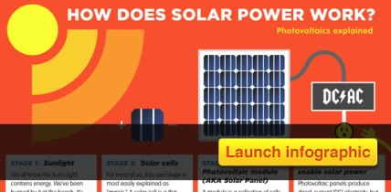 How Solar Power Works Infographic Solar Energy Facts