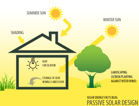 Passive Solar Energy Solar Energy Facts
