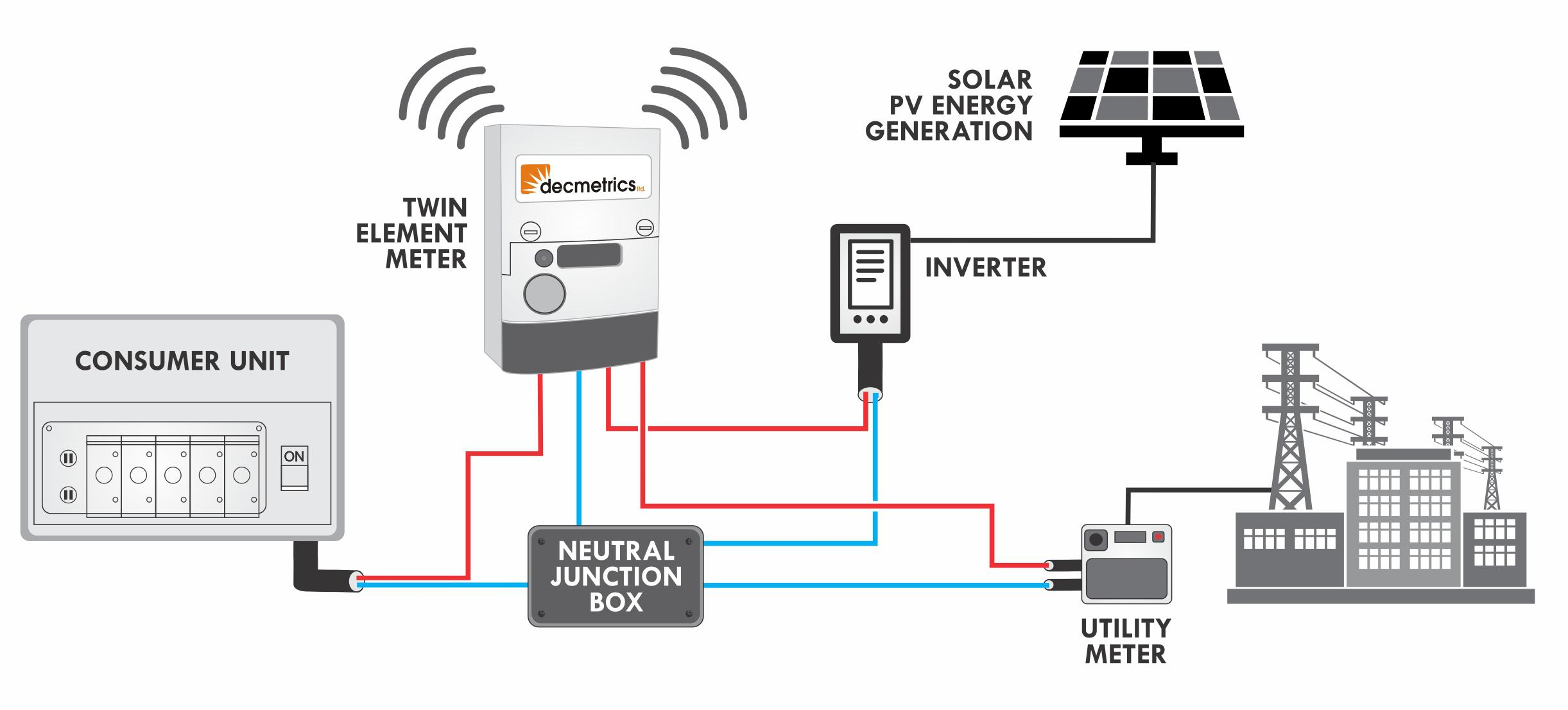 An Ideal Metering Solution For Power Purchase Agreements