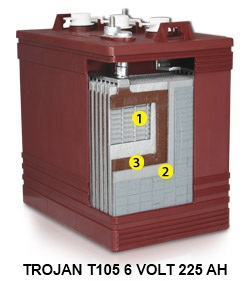 The golf cart battery should be equalized every three months or so depending on use and abuse.