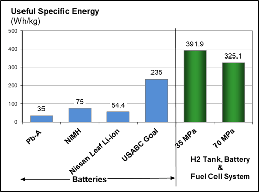 Other Hydrogen-Powered Fuel Cell Electric Vehicles – Solar