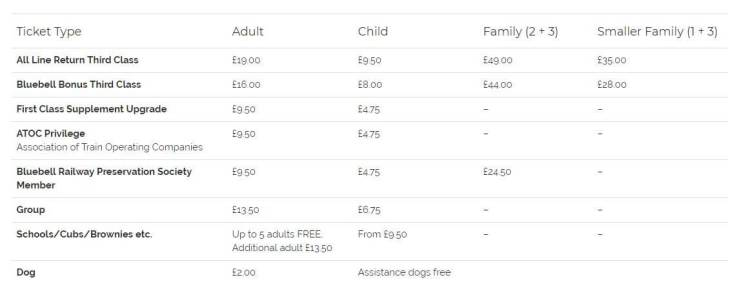 Bluebell Railways Ticket Prices & Entrance Fees