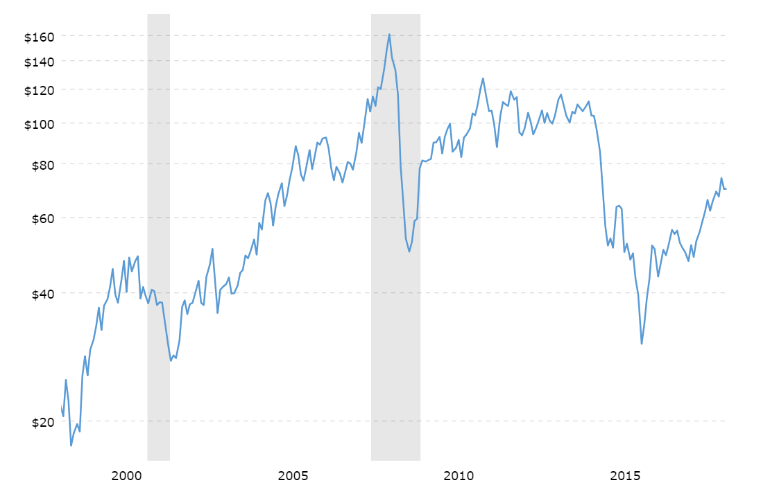 Crude Oil Price History