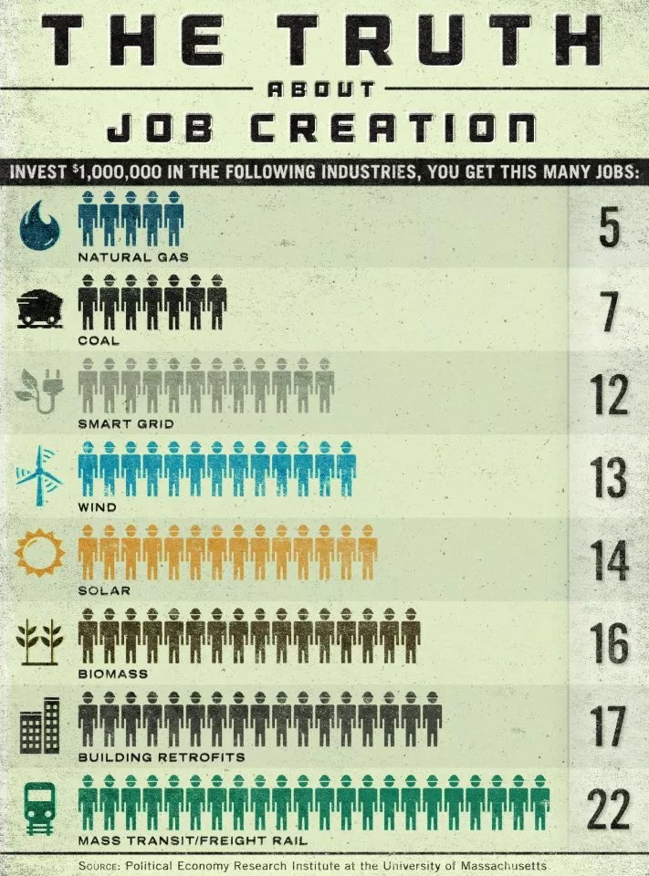 Green Energy Creates Up To 3 Times More Jobs Than Coal Or
