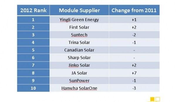 top solar module manufacturer