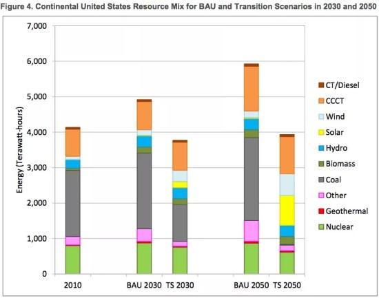 civil society renewable energy study