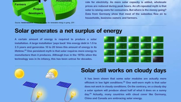solar energy myths debunked
