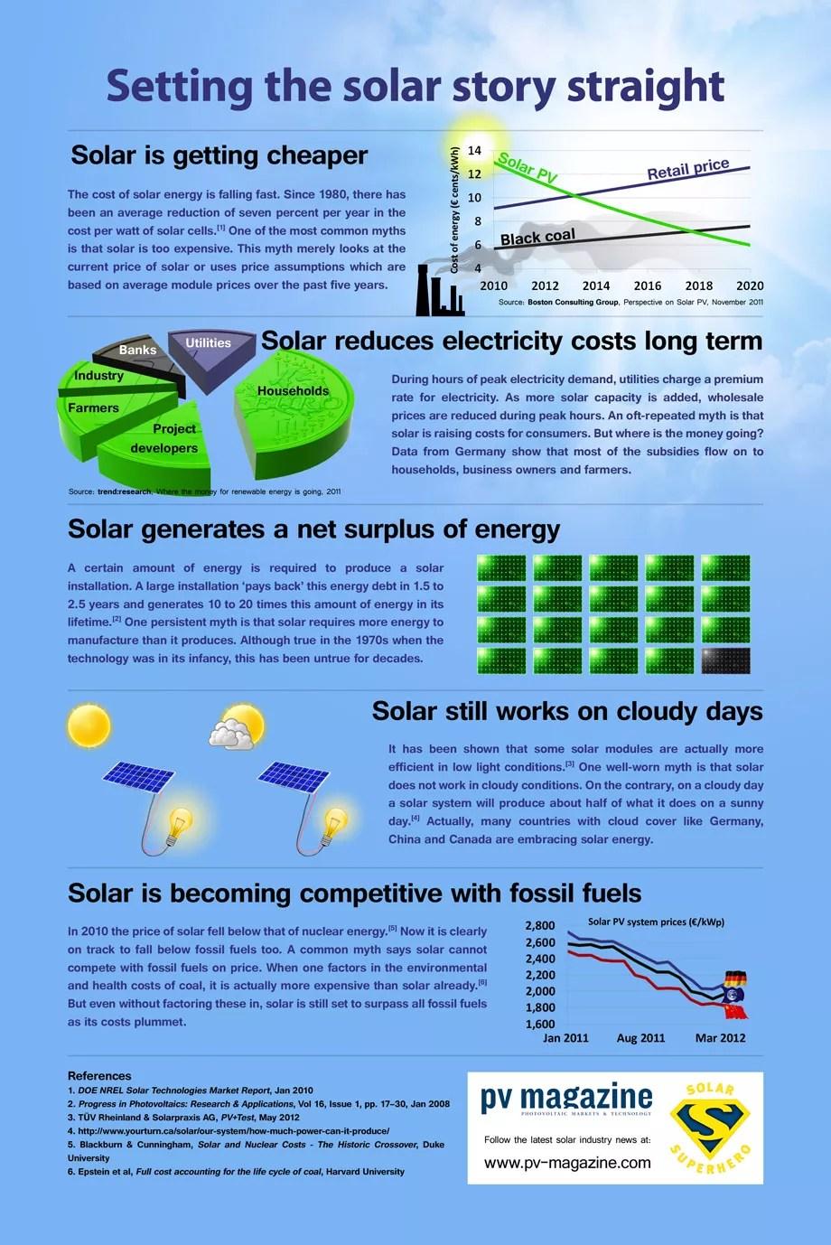 solar energy myths debunked