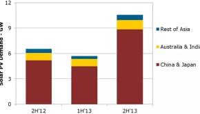 Source: NPD Solarbuzz Asia Pacific Major PV Markets Quarterly