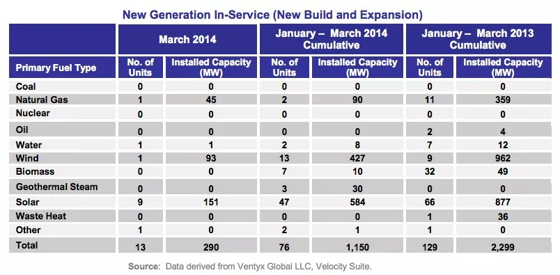 2014 new electricity capacity