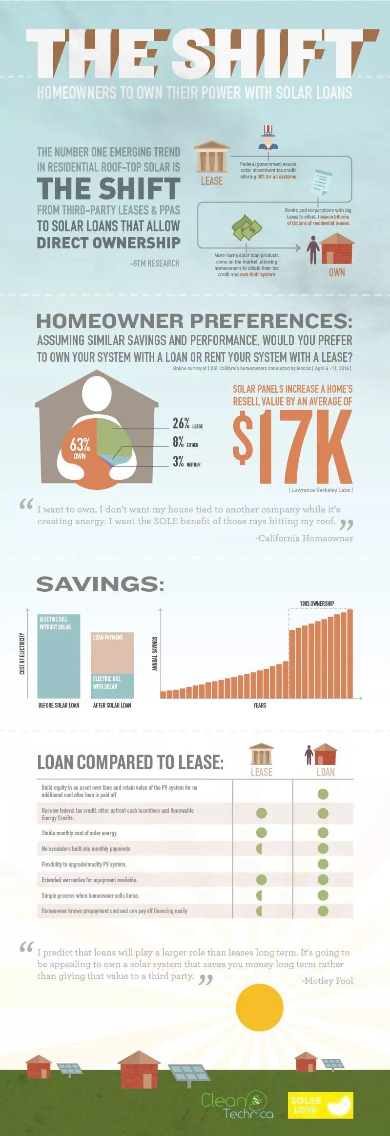Solar Loan vs Solar Lease