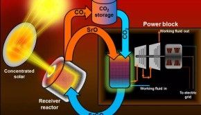 energy storage for concentrating solar