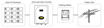 diagram on grid inverter