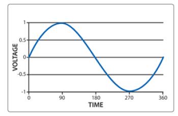 gelombang sine wave