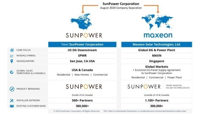 SunPower and Maxeon Solar Technologies complete partial spin-off transaction