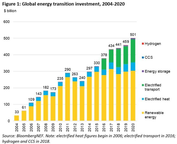 Energy Transition Investment Hit $500 Billion In 2020