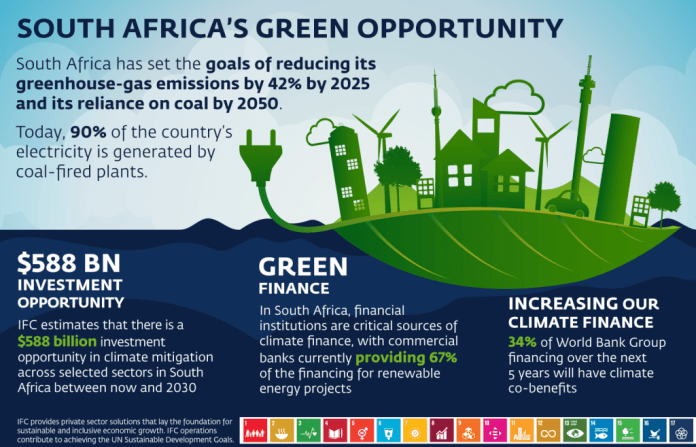 IFC And Absa Bank Partner On Africa's First Certified Green Loan To Support Green Energy Projects