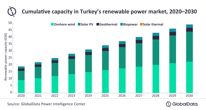 Renewable Power Capacity to Rise at 10% CAGR in Turkey by 2030