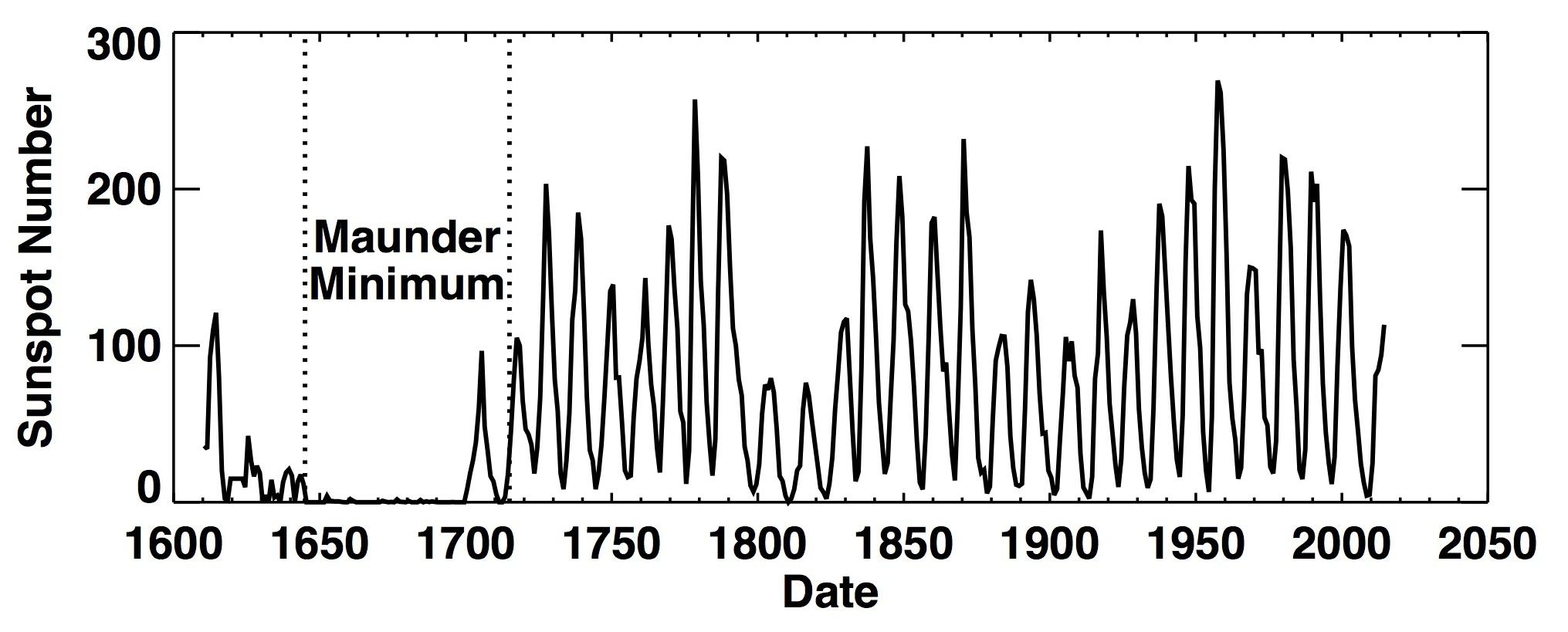 Nasa Marshall Solar Physics