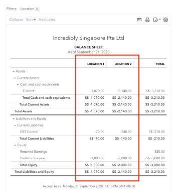 QBO Balance Sheet by Location
