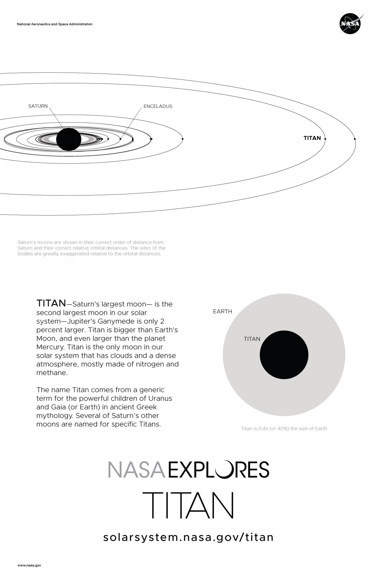 Saturn S Moon Titan Poster