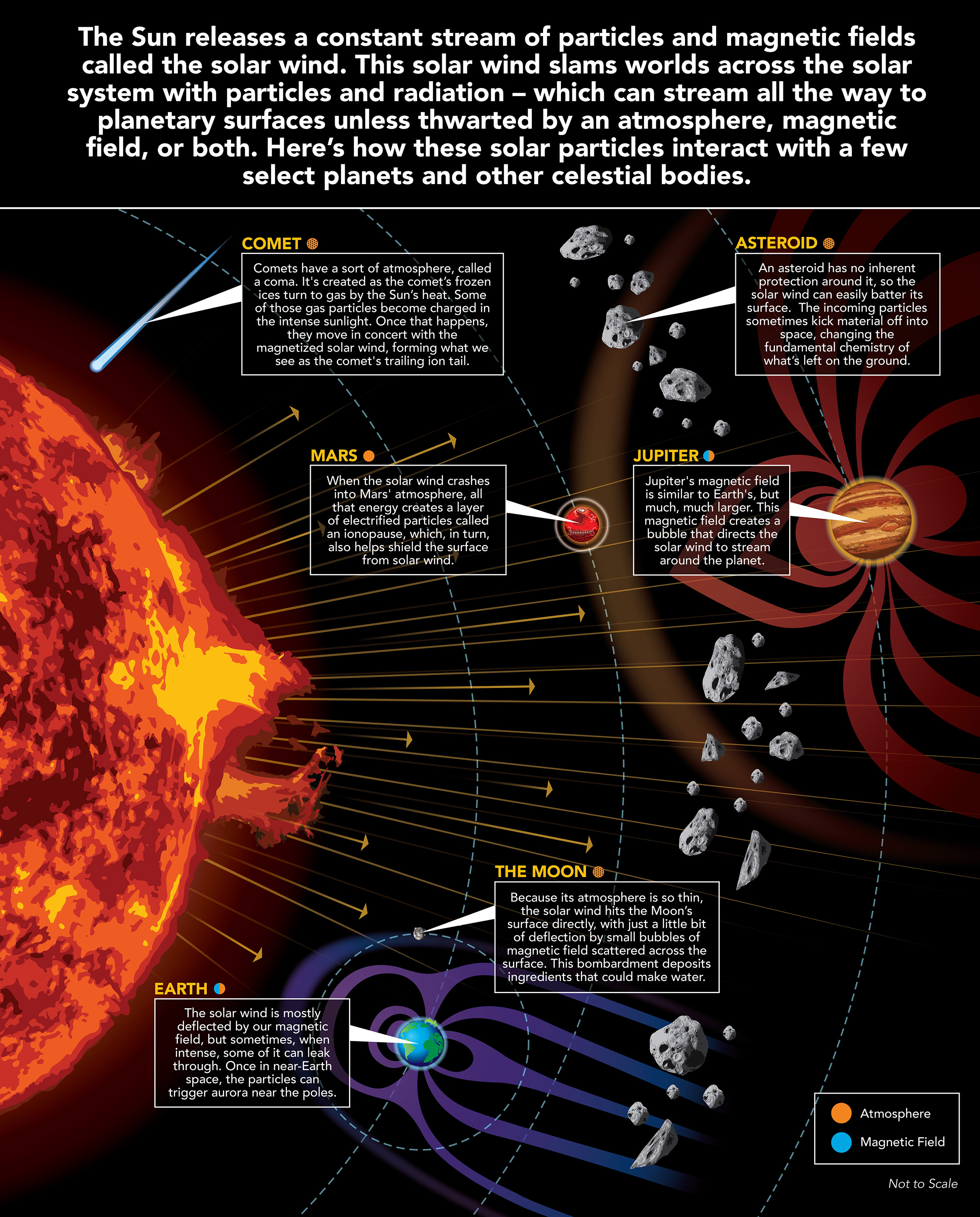 The Solar Wind Across Our Solar System