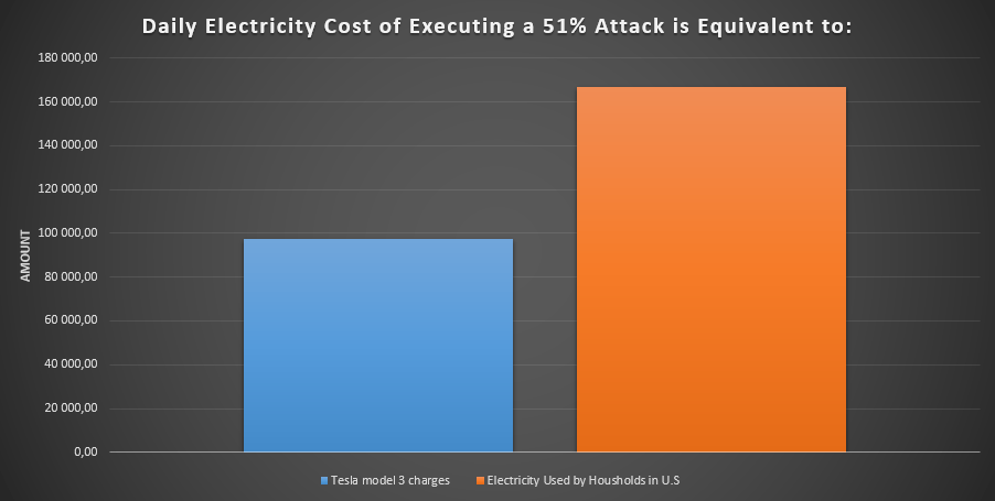 Cost of a 51% attack on Bitcoin