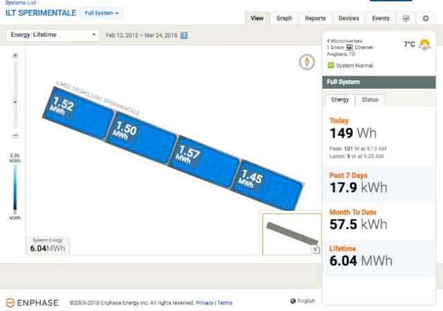 Enphase Microinverter - Übersicht Gesamtertrag 5 Jahre Solbian vs. Glasmodule