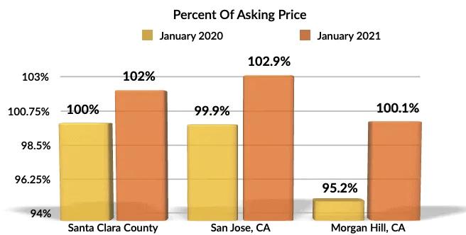 Jan 2021 YoY percent of asking Morgan Hill, San Jose, Santa Clara County