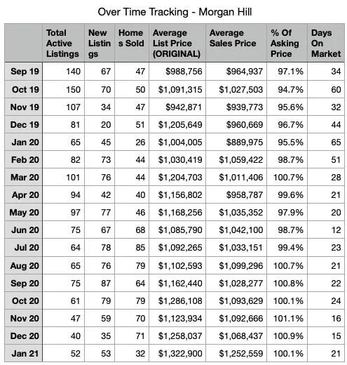 Morgan Hill Data Table Looking Back JAN 2021