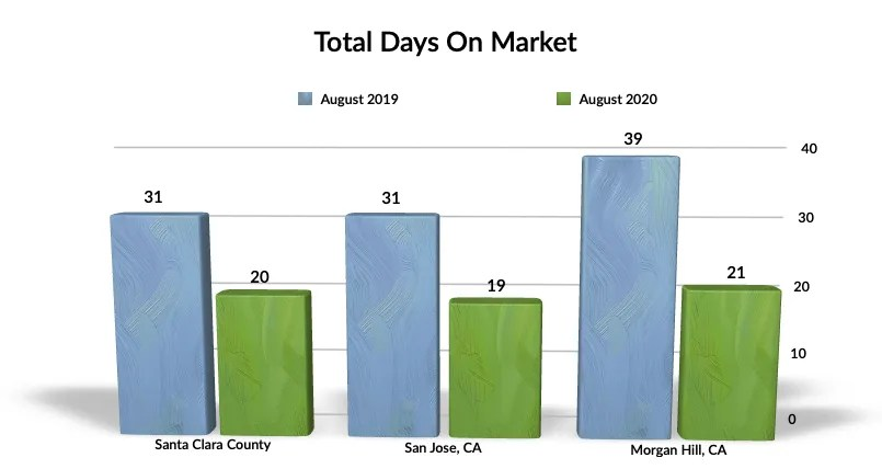 Total Days On Market - Aug 2019-2020