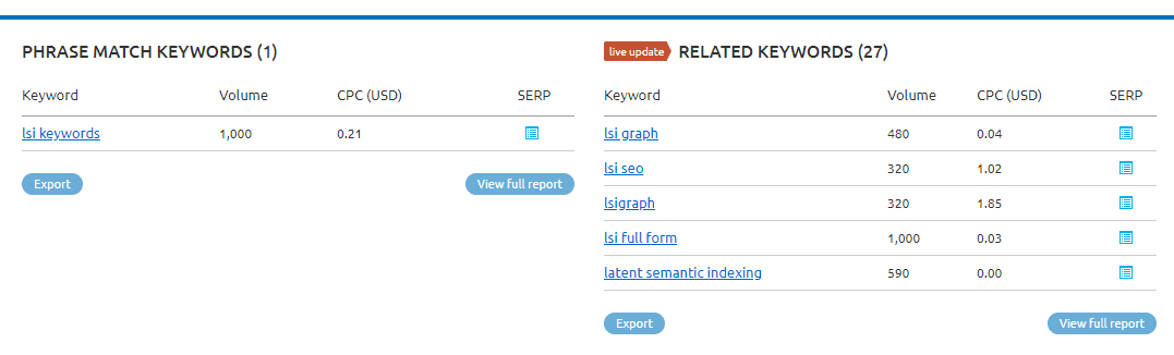 lsi keywords SEMrush