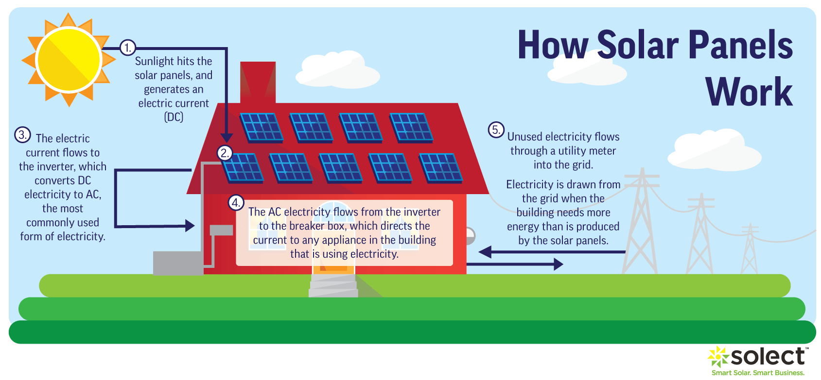 How Do Solar Panels Work The Science Of Solar Explained