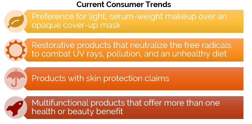 Current Customer Trends