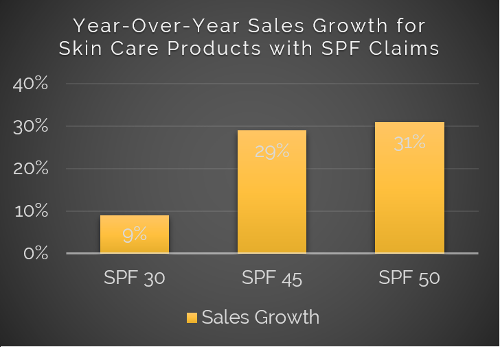 Year Over Year Sales growth for SPF Skin care
