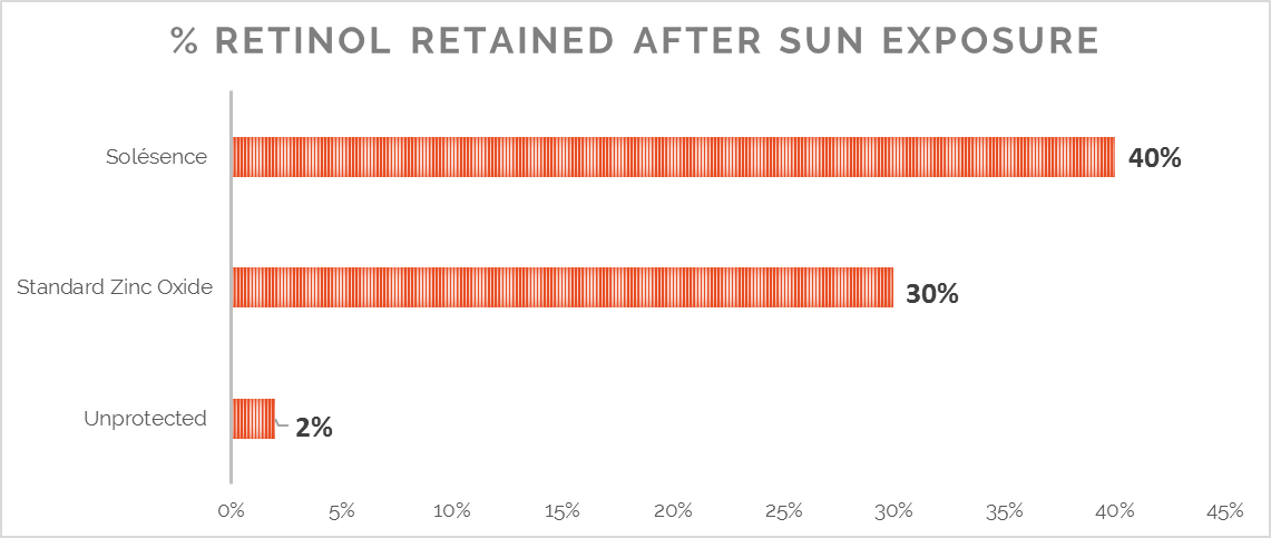 Percent Retinol Retained After Sun Exposure Graph