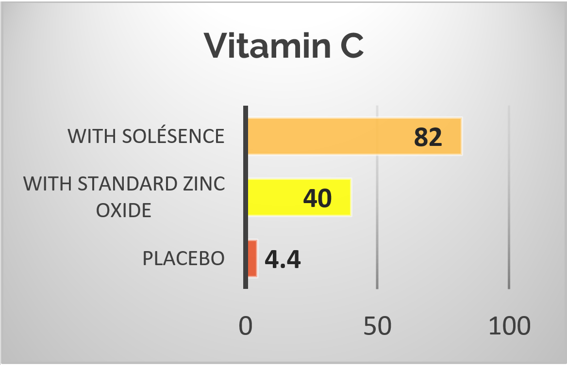 Vitamin C Antioxidant Power Graph