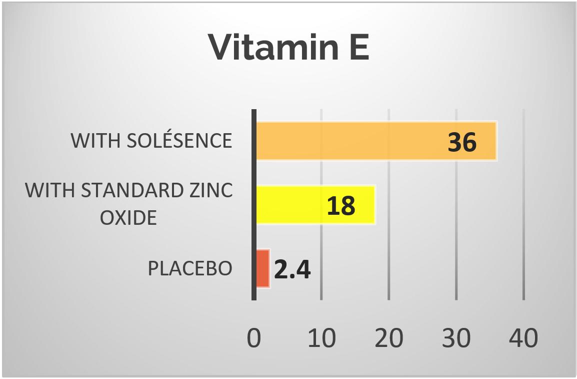Vitamin E Antioxidant Protection Graph