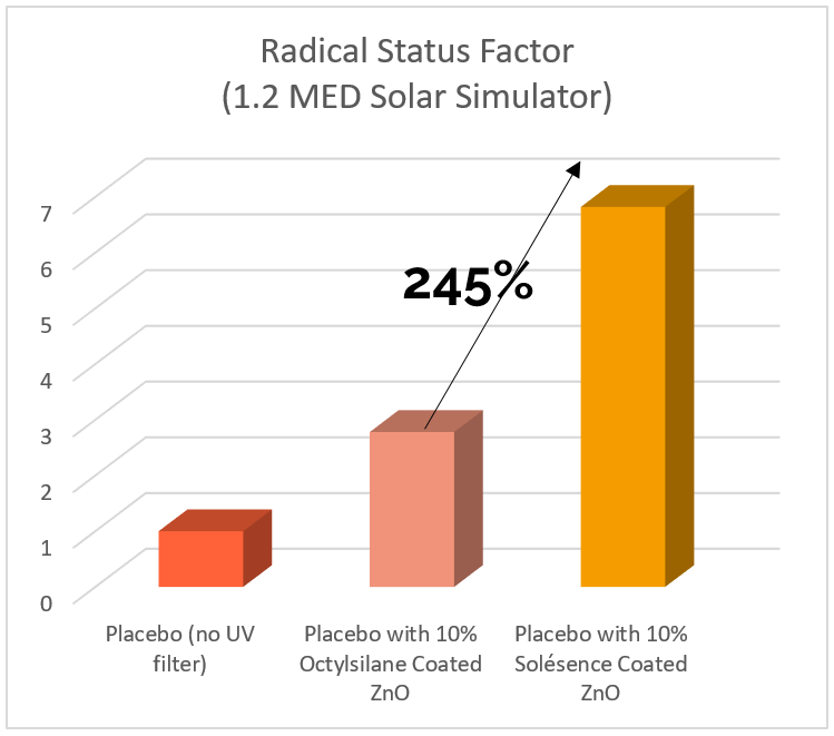 Radical Status Factor Graph