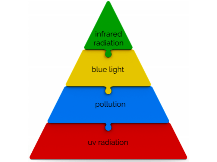 Hierarchy of Active Stress Defense Blog Image